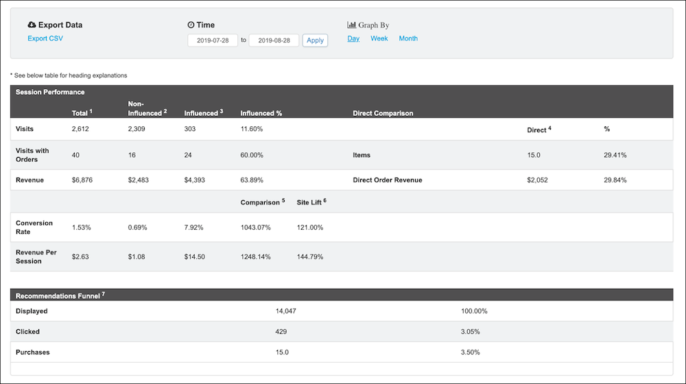 Reporting dashboard with session performance and recommendations funnel.