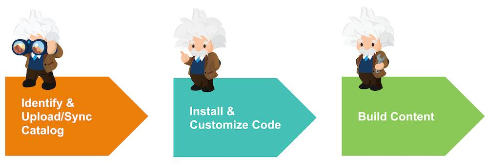 Process steps: Identify and Upload Catalog, Install and Customize Code, and Build Content.