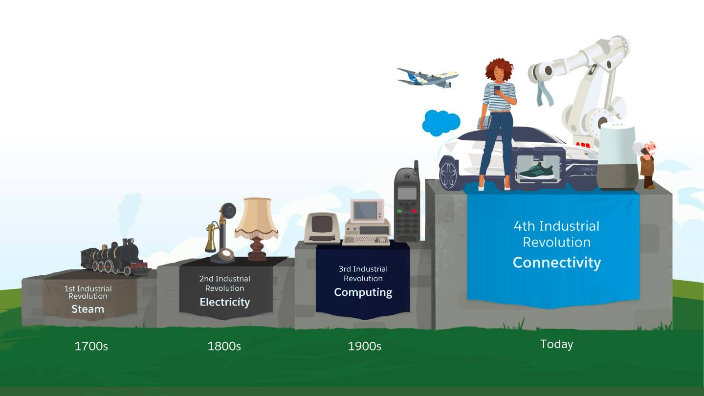 4 pillars from left to right representing the four different revolutions: Steam (1700s), Electricity (1800s), Computing (1900s), and Connectivity (Today).