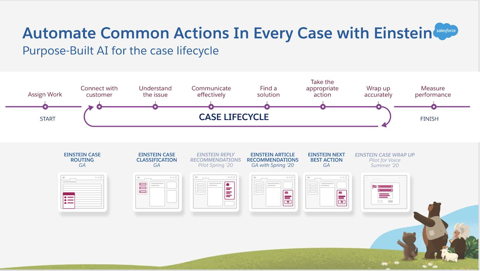 Timeline of case lifecycle, from start to finish: assign work, connect with customer, understand the issue, communicate effectively, find a solution, take the appropriate action, wrap up accurately, and measure performance.