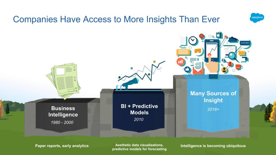 Graphic showing growth of business intelligence from 1980 to present day. Today, companies have access to more insights than ever.