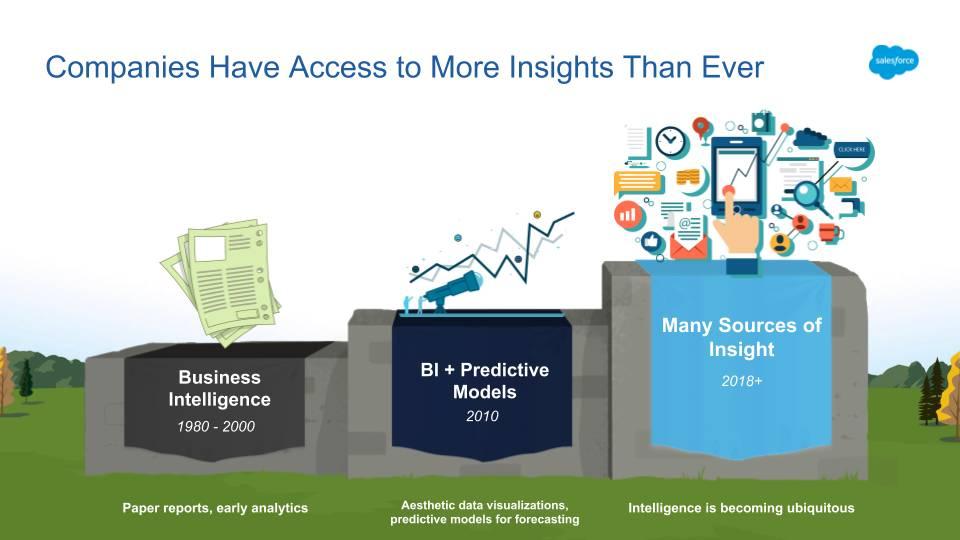 Gráfico mostrando o crescimento da Business Intelligence de 1980 até os dias atuais. Hoje em dia, as empresas têm acesso a mais insights do que nunca.