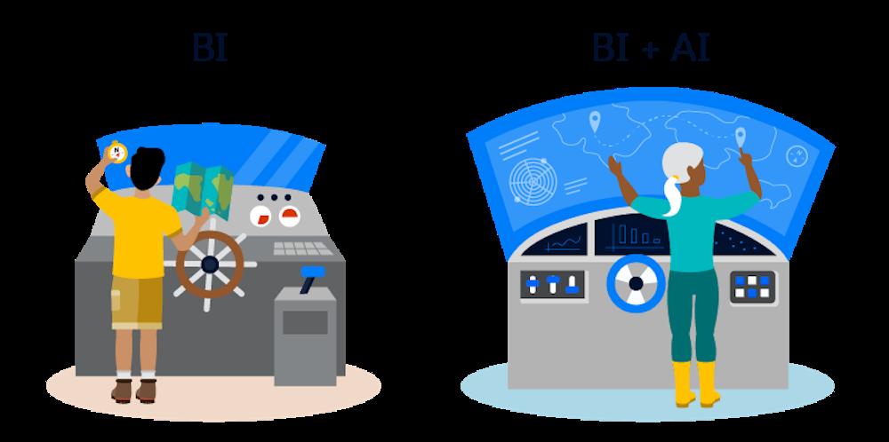 Lorsqu'il est utilisé, EinsteinAnalyticsPlus avec IA aide les clients à décider quoi faire plus rapidement et avec plus de précision.