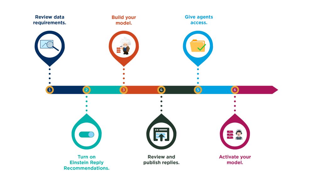 Timeline of the six steps to set up Einstein Reply Recommendations.