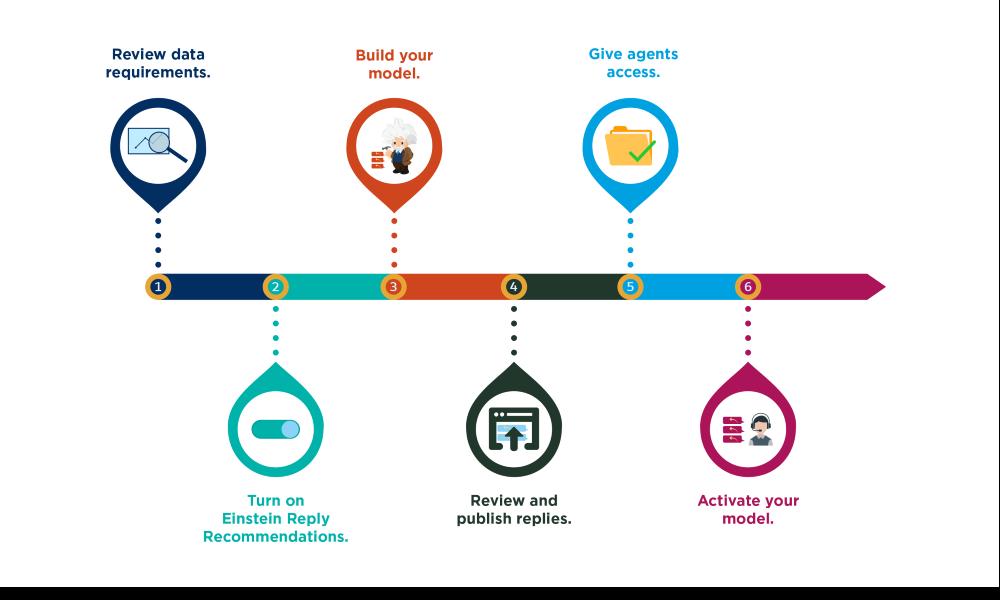 Linha de tempo das seis etapas para configurar as Recomendações de resposta do Einstein.