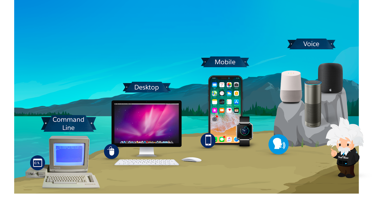 Corresponding image of the evolution of the user interface showing the command line, desktop, mobile, and now voice.