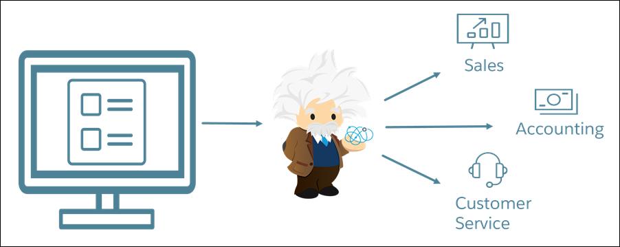 Cloud Kicks が Einstein Intent を使用してサービス要求を処理する方法