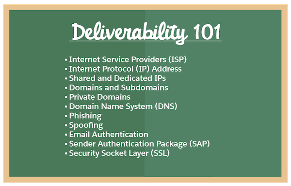 Deliverability 101 on a chalkboard, along with a list of the terms to know that are included in the unit.