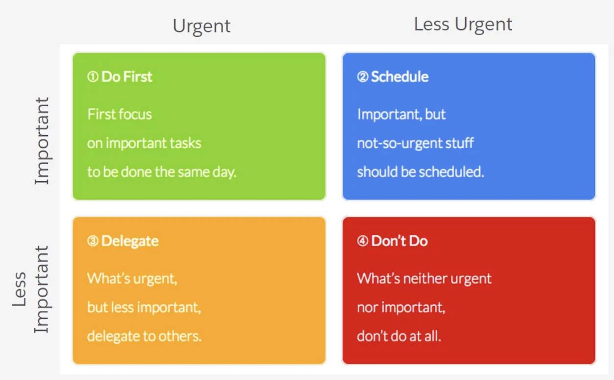 A matrix for categorizing tasks as urgent or less urgent on one axis and important or less important on the other, creating four categories: do first, schedule, delegate, and don't do