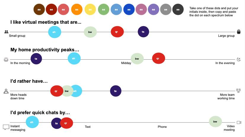 Work styles and communication survey in graph form