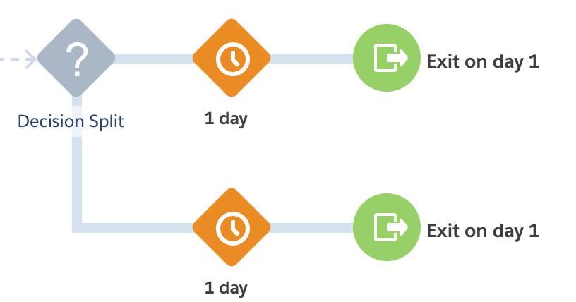 Journey map showing decision split.