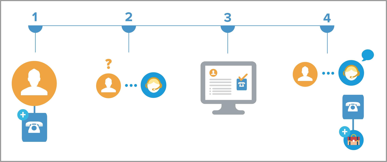 エンタイトルメントの使用開始 単元 | Salesforce Trailhead