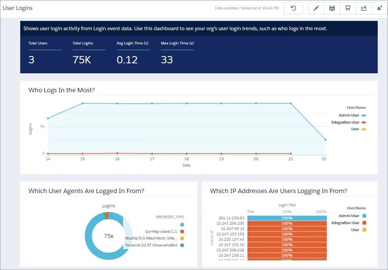 A dashboard displaying login event data