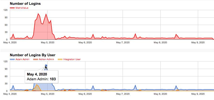 Graphs displaying number of logins and number of logins by user activity