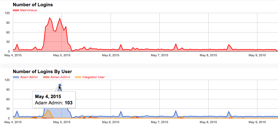 Chart of the organization's login activity and login activity by user.