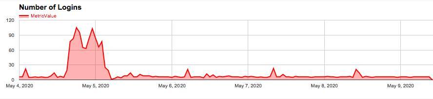 Graph displaying login activity