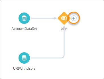 AccountDataSet アイコンと URIWithUsers アイコンが表示され、プラス記号関数が強調表示されている [レシピ] ビューページ