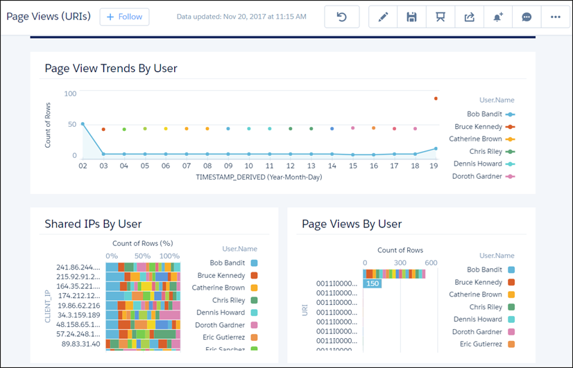 Page Views (URIs) dashboard showing Page View Trends, Shared IPs By User, and Page Views By User