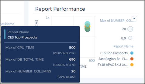 报告显示报告性能区域的仪表板
