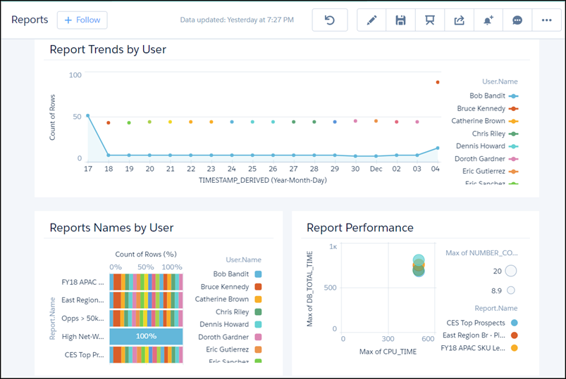 Use Event Monitoring Analytics to Get Insights into Your