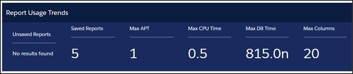 Report ダッシュボードの KPI 領域