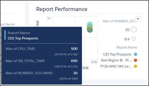 [Report Performance] 領域を示す Reports ダッシュボード