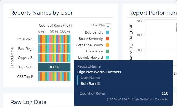 [Report Names by User] 領域を示す Reports ダッシュボードページ