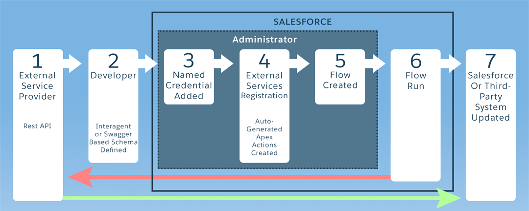 Graphic depiction of the External Services process.
