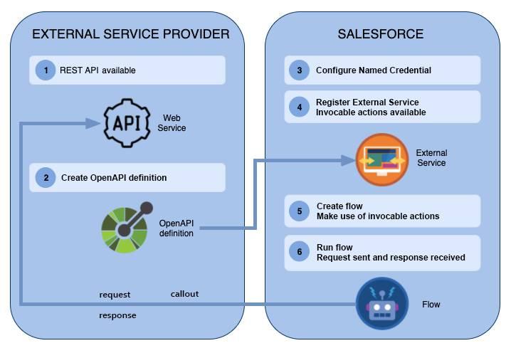 外部サービスワークフローの 6 つのステップ。