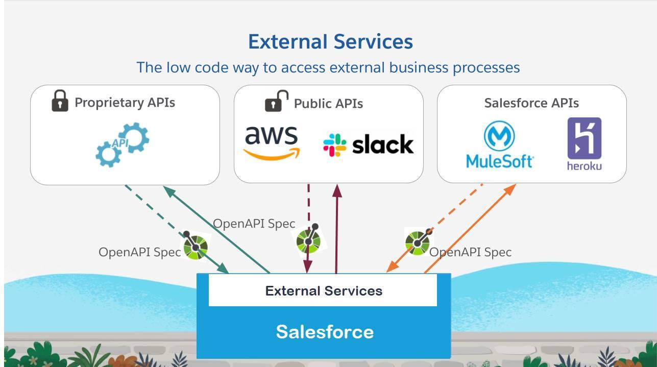 gráfico de API e componentes de Serviços externos