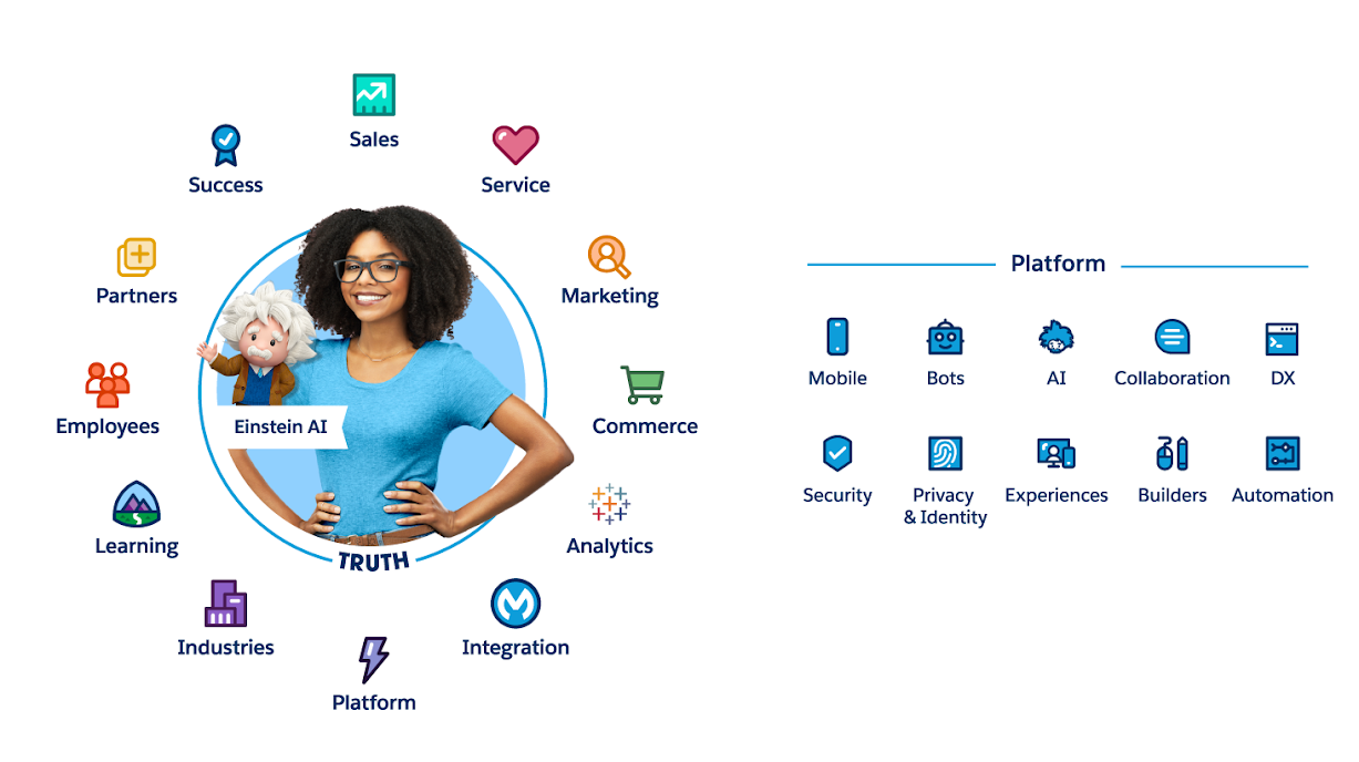 The Salesforce Customer 360 includes a set of applications, such as Sales, Service, and Marketing, and a platform with built-in services such as security, mobile, and voice.