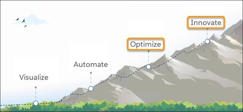 A mountain showing the steps of the field service journey ascending to the peak with optimize and innovate highlighted