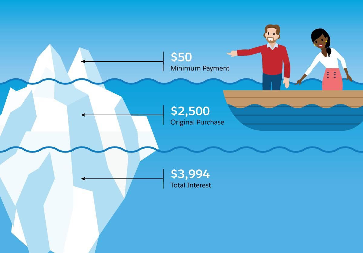Habitants du pays Salesforce montrant du doigt un iceberg où sont représentés des coûts plus élevés sous la surface, en lien avec le scénario ci-dessus.