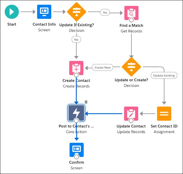 """The """"New Contact"""" flow, with the new Post to Chatter core action and its connectors highlighted."""