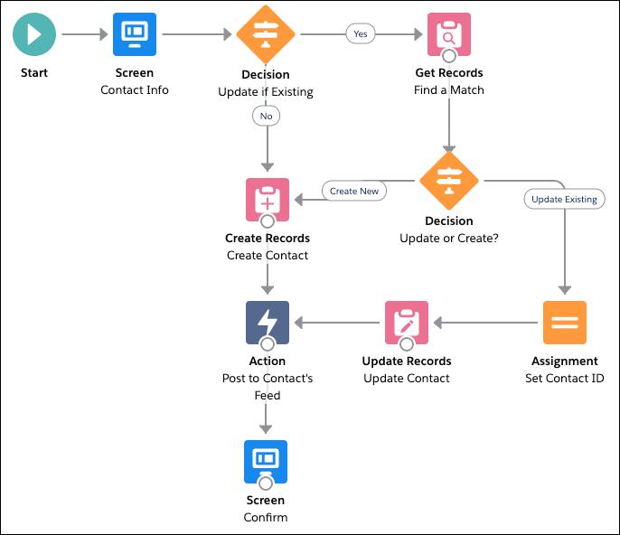 Der Flow 'Neuer Kontakt' mit hervorgehobener Hauptaktion 'Bei Chatter posten' und ihren Konnektoren