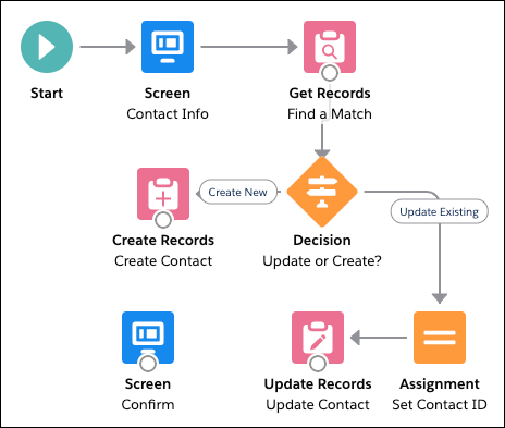 "The ""New Contact"" flow, where the ""Update or Create?"" decision and its outcomes are highlighted."