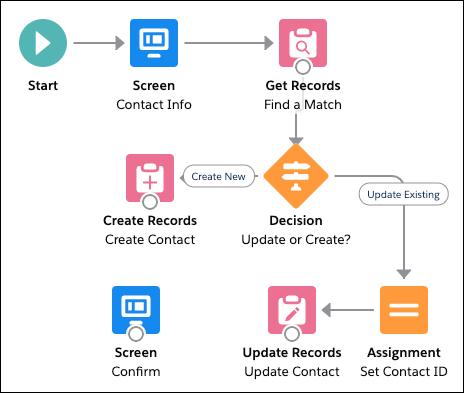 [Update or Create? (更新か作成か?)] 決定とその結果が強調表示されている [New Contact (新規取引先責任者)] フロー。