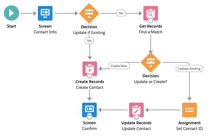 新しい [Update if Existing? (既存であれば更新?)] 決定とそのパスが強調表示されている [New Contact (新規取引先責任者)] フロー。