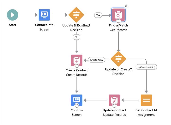 新しい [Update if Existing? (既存であれば更新?)] 決定とそのパスが強調表示されている [New Contact (新規取引先責任者)] フロー