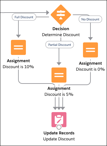 A section of a flow that uses a Decision element to evaluate an opportunity, one of three Assignment elements to set the appropriate discount percentage, and an Update Records element to make the change.