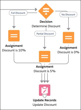 Ein Abschnitt eines Flows, der ein Element des Typs 'Entscheidung' verwendet, um eine Opportunity auszuwerten, eines von drei Elementen des Typs 'Zuordnung', um den entsprechenden Rabattprozentsatz festzulegen, und ein Element des Typs 'Datensätze aktualisieren', um die Änderung vorzunehmen.