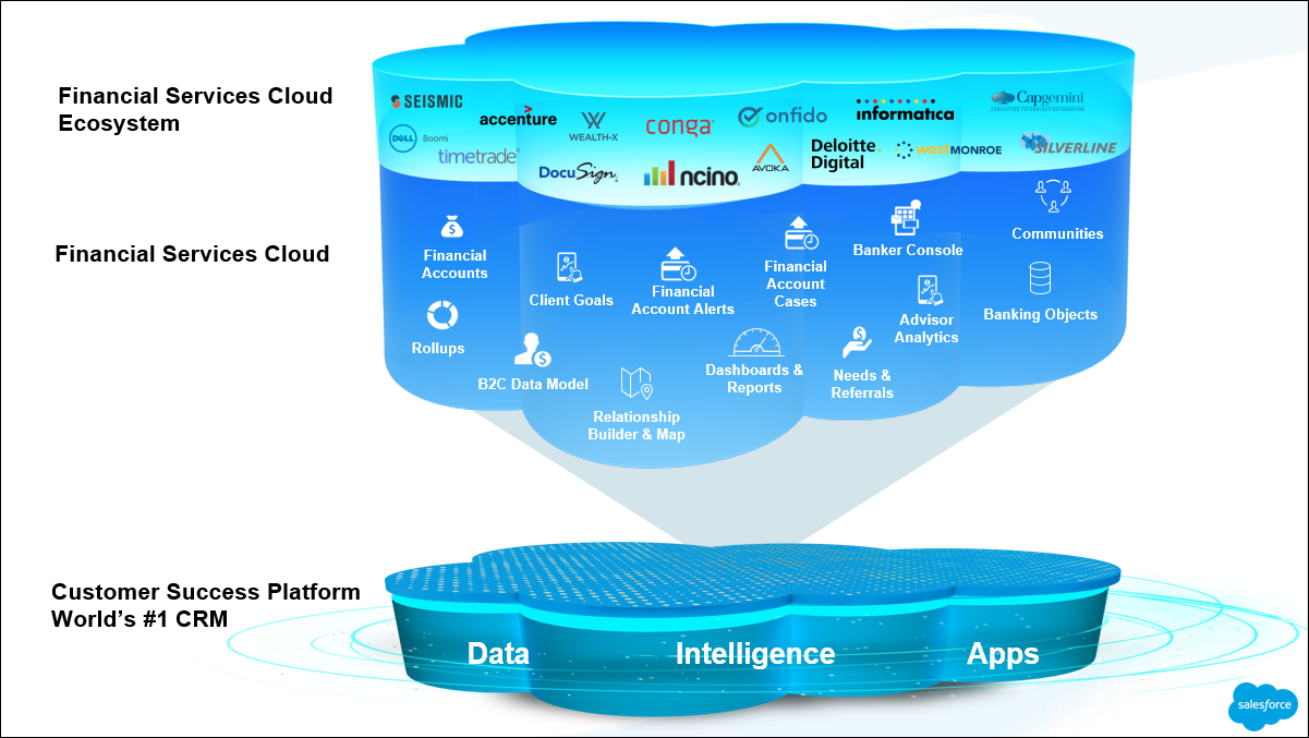Diagram showing the stacked benefits of Salesforce: data, intelligence and apps on the bottom. The next layers are financials services basic functionality, wealth management, retail banking, and AppExchange partners