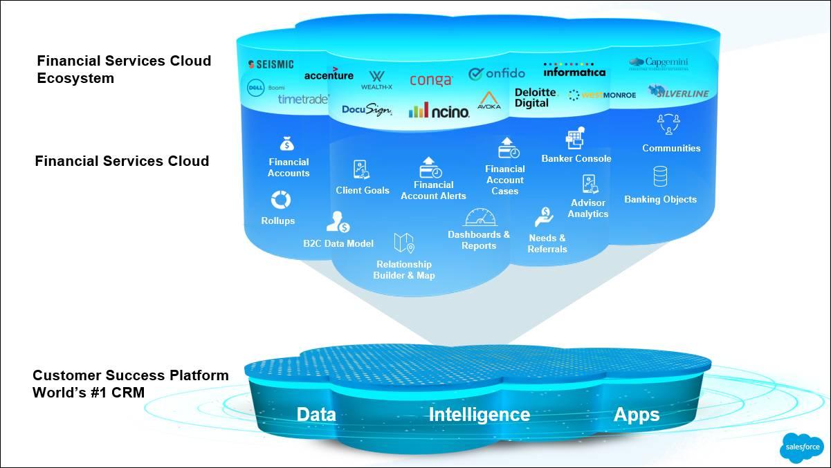 Schaubild mit den übereinander dargestellten Vorteilen von Salesforce: Daten, Intelligenz und Anwendungen ganz unten. Die nächste Schicht besteht aus den grundlegenden Funktionen der Finanzdienstleistungen, der Vermögensverwaltung, dem Privatkundengeschäft und den AppExchange-Partnern.