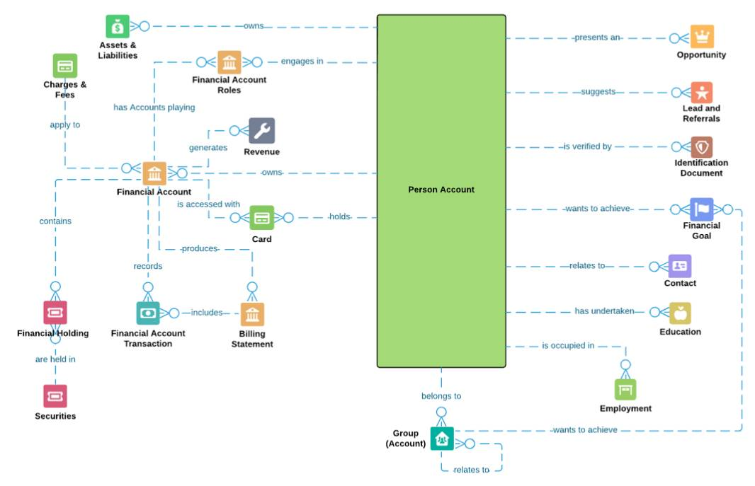 Data model with a large box representing the person account. Lines emanate from the person account showing relationships such as, person account presents an opportunity; person account owns Assets and Liabilities; person account wants to achieve Financial Goals.