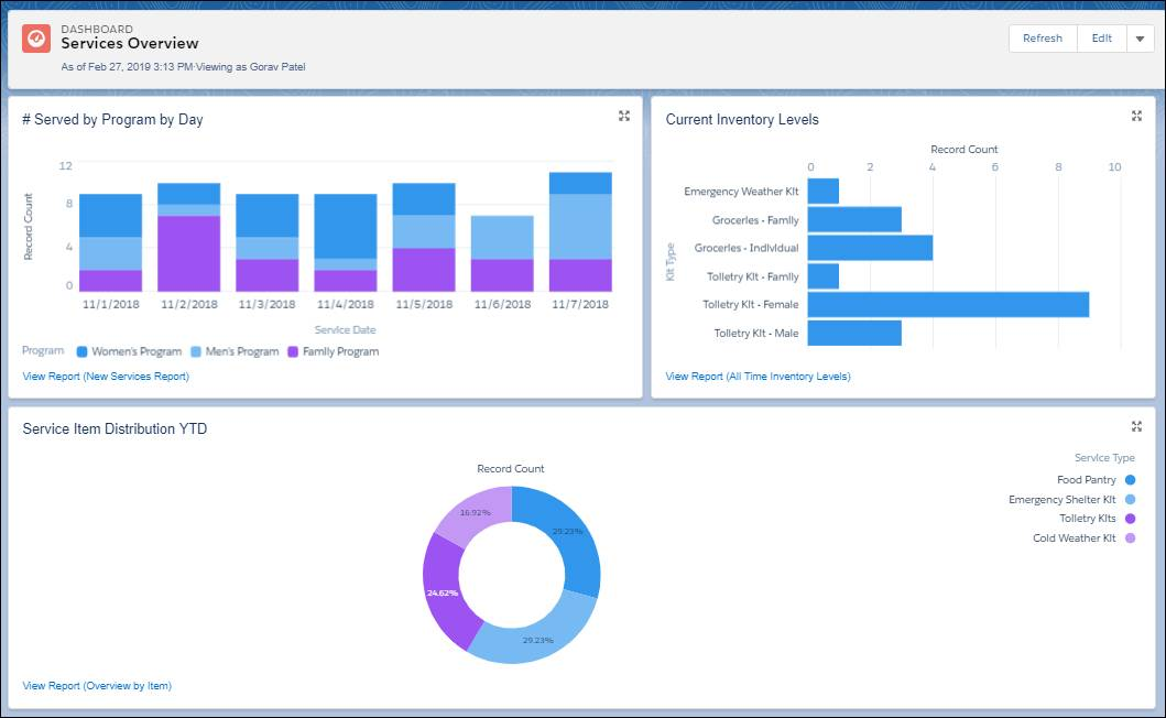 A services overview dashboard.