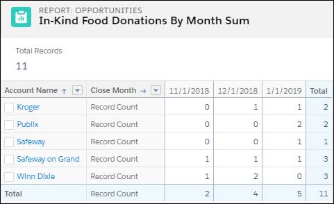 In-Kind Food Donations By Month Sum matrix report.