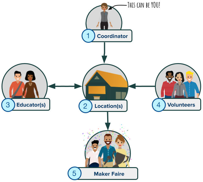 プログラムの構成要素 (コーディネータ、会場、講師、ボランティア、メイカーフェア) を示すグラフィック。
