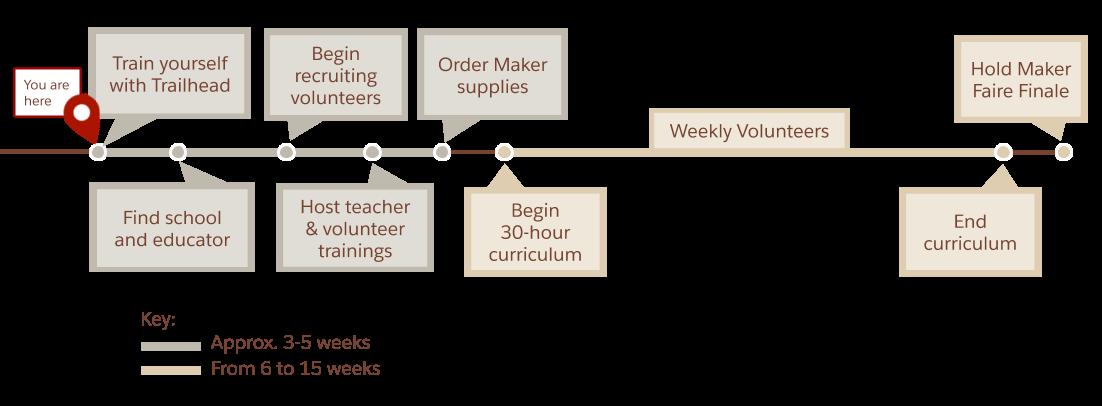 以下にリストされているステップのタイムラインを示す図。