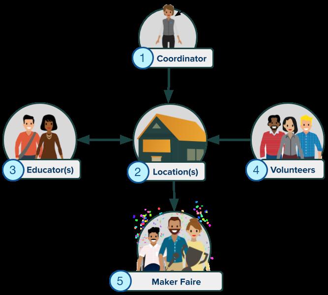 Gráfico com a exibição dos componentes do programa: coordenador, local(is), educador(es), voluntários e Maker Faire.