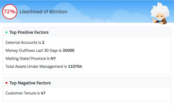 Salesforce コンソールに表示された予測の例